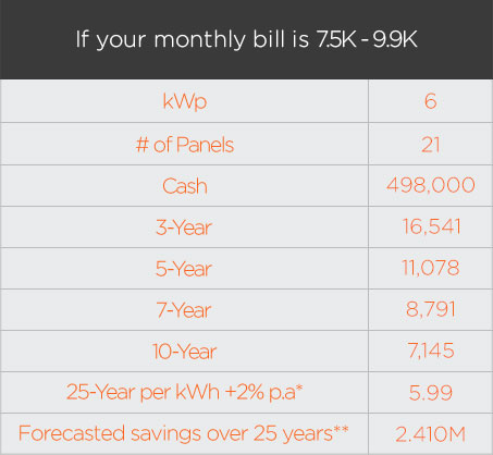 Solar Philippines pricing